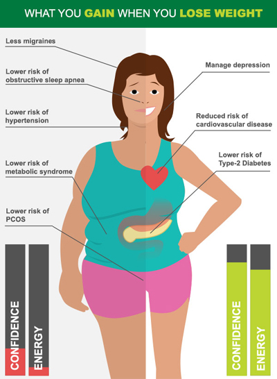 what-you-gain-when-you-lose-weight-ia1.jpg